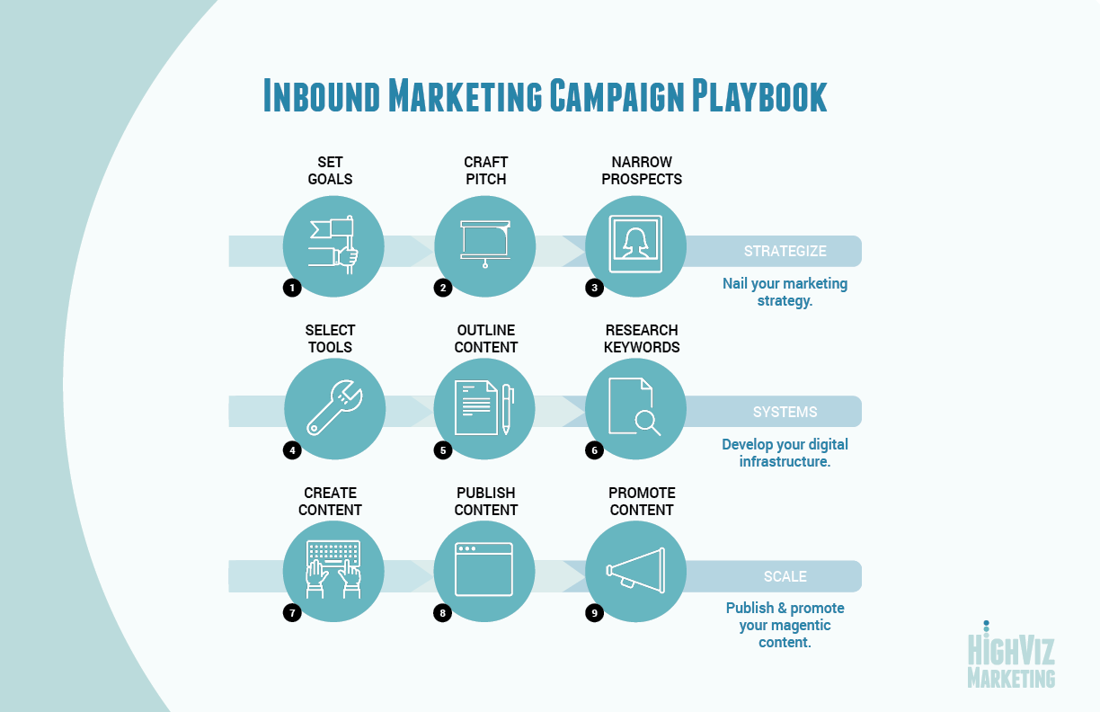 Inbound Marketing Playbook